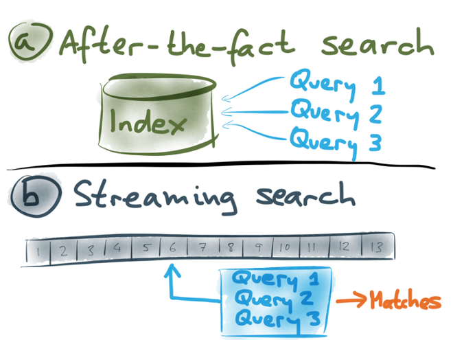 Comparing after-the-fact search and streaming search