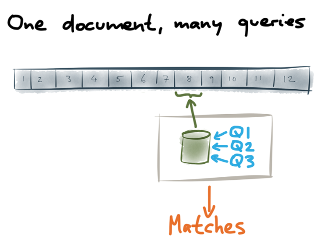 One document, many queries